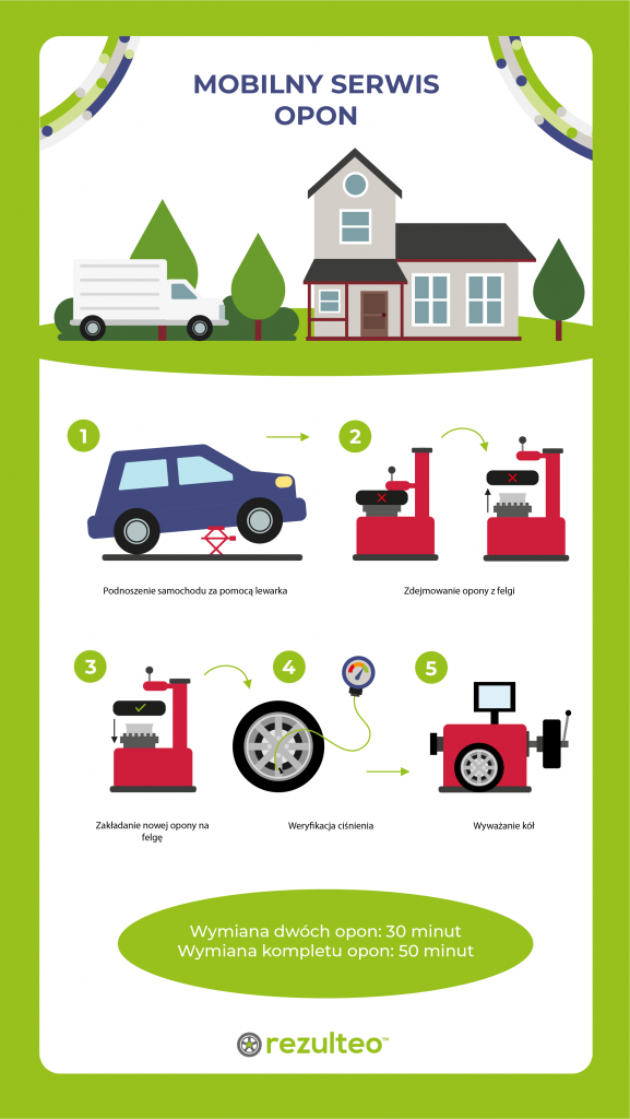 Mobilny serwis opon - infografia