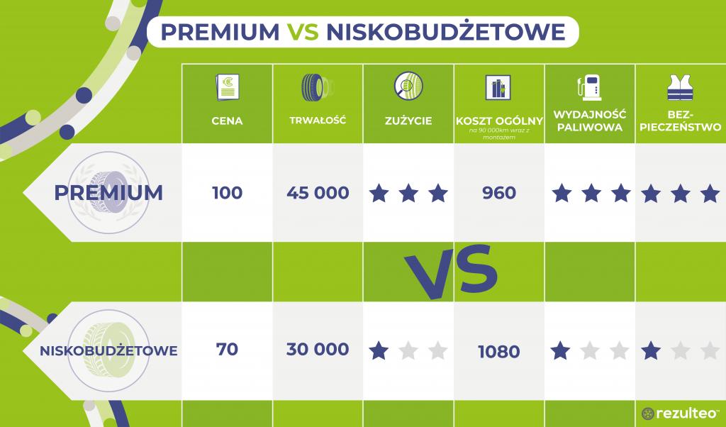 opony premium versus opony tanie