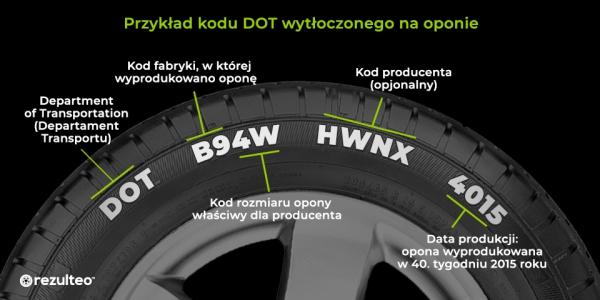 Przykład kodu DOT