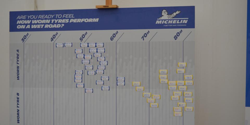 wyniki hamowanie używane opony Michelin Wiedeń